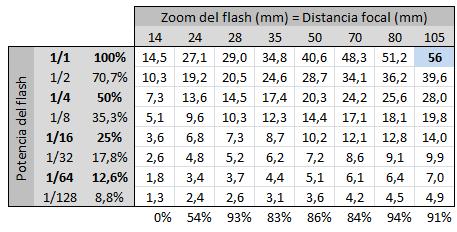 tabla-potencia-flash